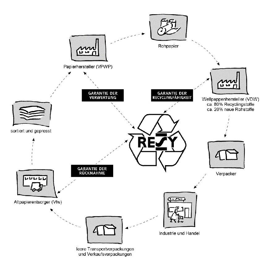 Recyclinggarantie für Transportverpackungen