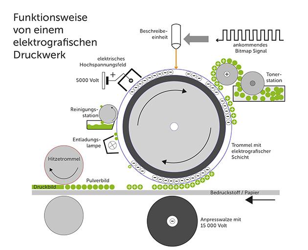 Erklärung des elektrografischen Drucks anhand einer Grafik